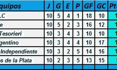 Federal Amateurs: La tabla final de posiciones de la Zona Riojana.